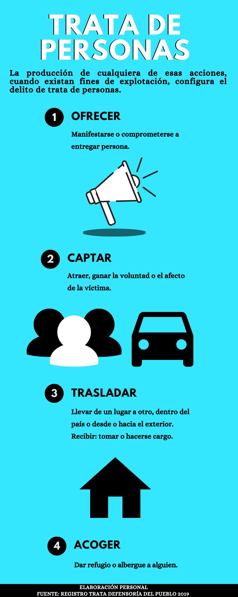 Qué es la trata de personas: infografía